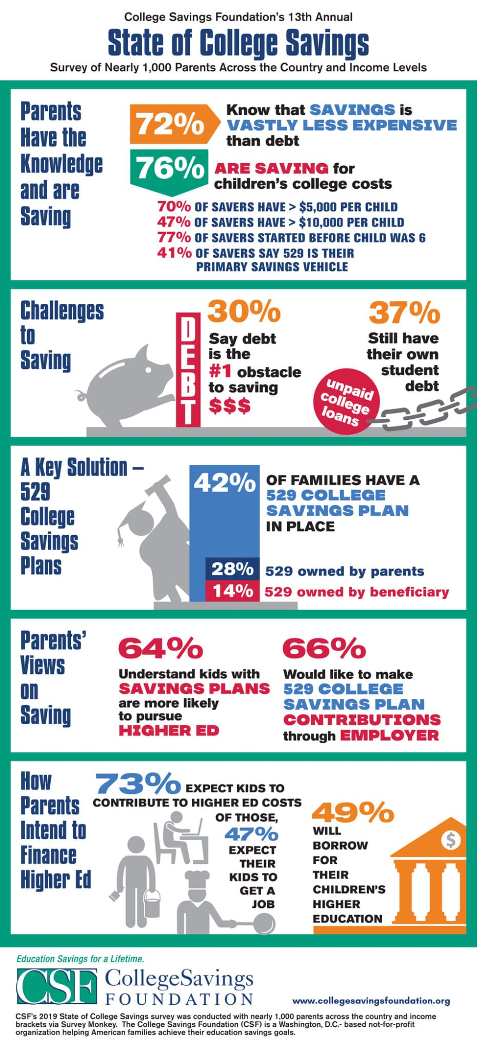 U.S. Parents Prize Saving over Borrowing for Higher Ed, says College Savings Foundation's 13th Annual Survey